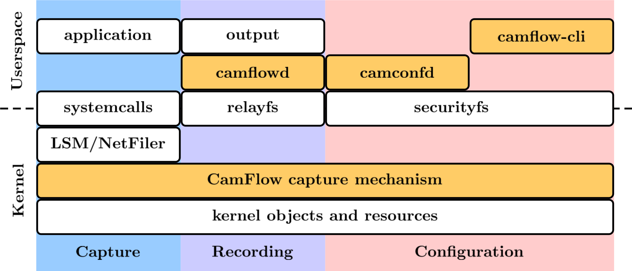 CamFlow architecture overview